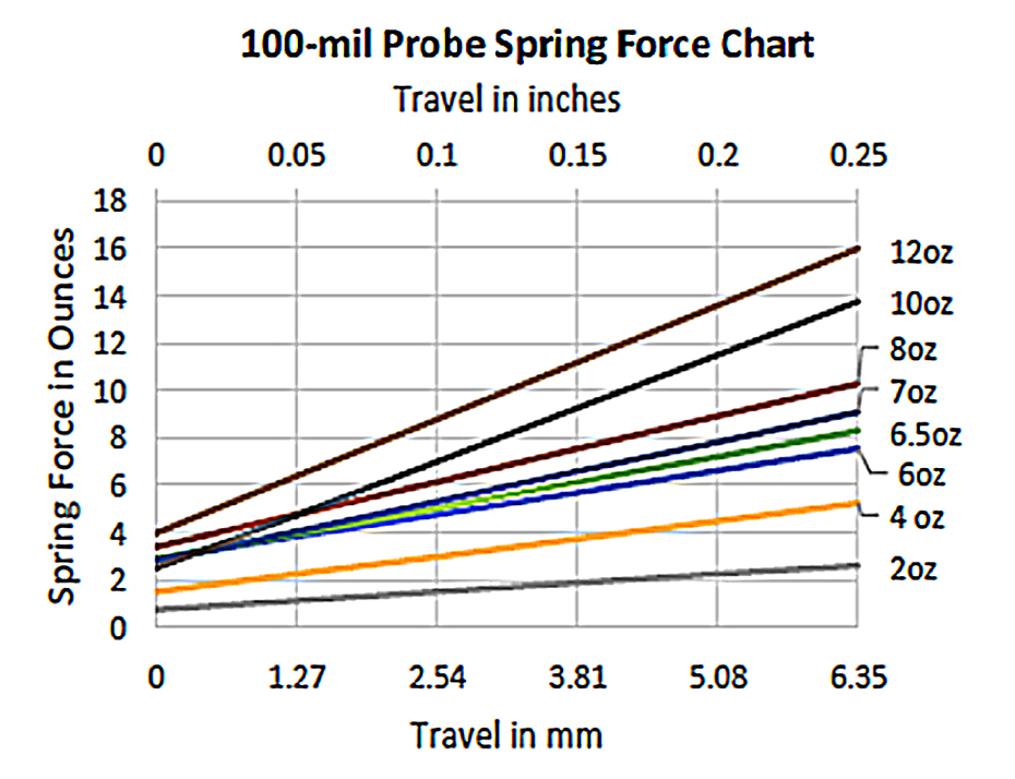 Pulse 100-mil Test Probe Spring Force Chart